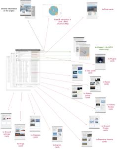 nino_catalog_overview